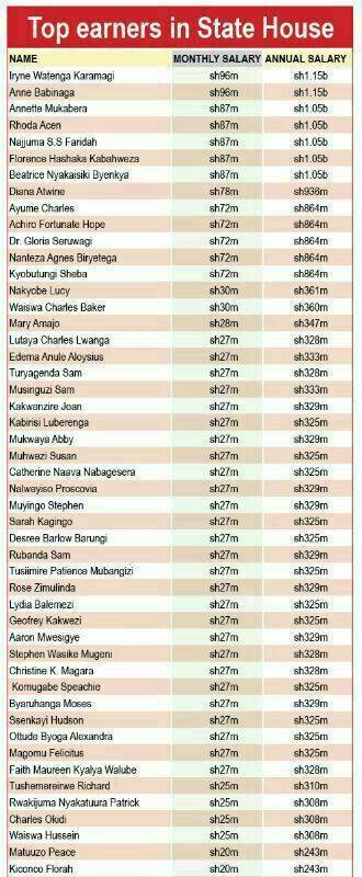 Top earners statehouse