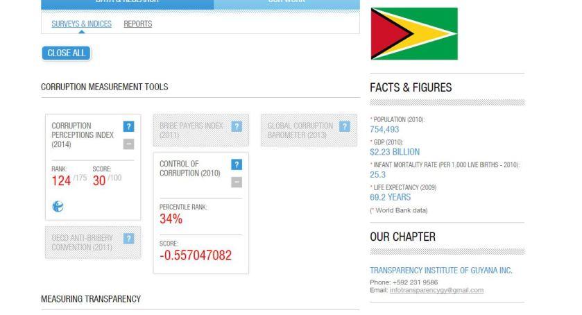Guyana Transparency