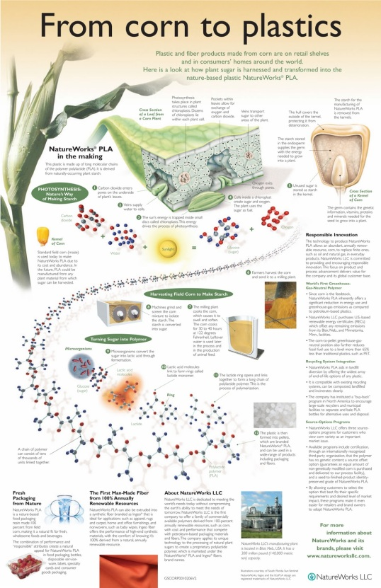 corn to plastics poster