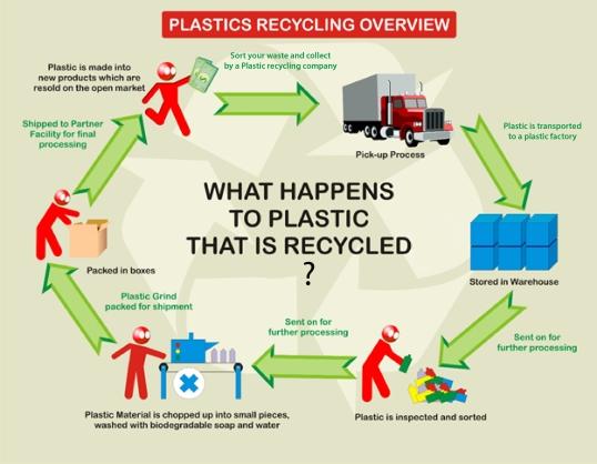 infographicplastic