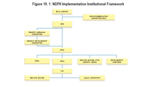NDPII Implementation