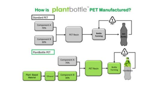 PlantBottle-productline