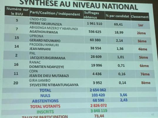 Burundi Election result 2015