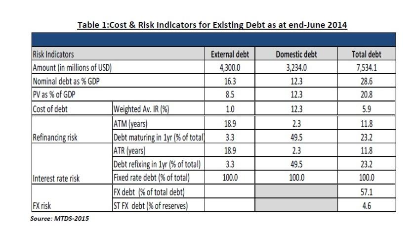 Cost & Risk Debt Uganda