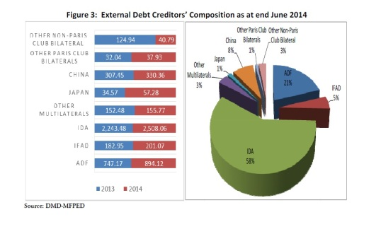 External Debt Stock Uganda
