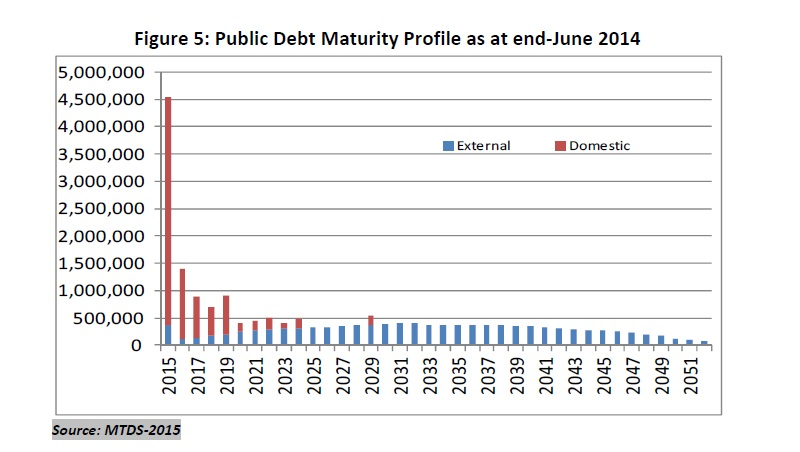 Public Debt Maturity Profile under REFINANCING