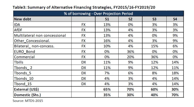 Stylized Financing Strategy P22