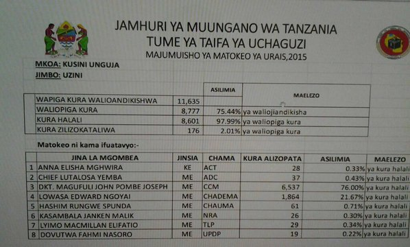 Tanzania 2910 P1
