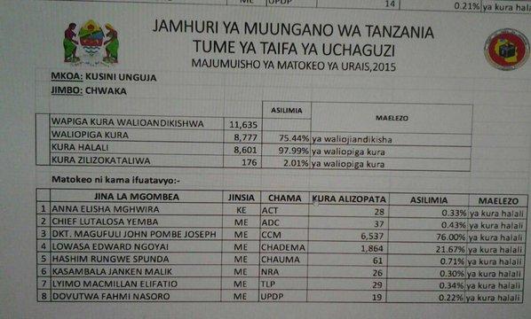 Tanzania 2910 P2