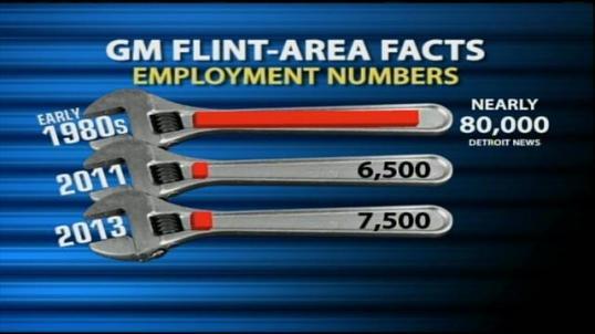 Flint GM Plant Workers