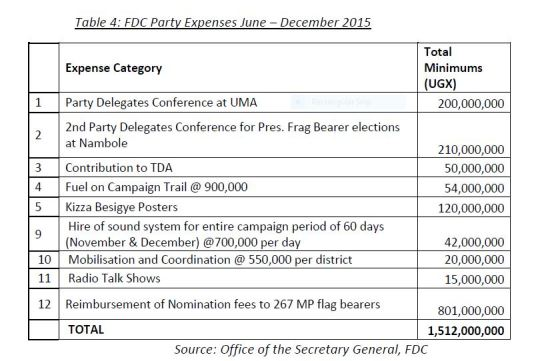 Page 12 Expenses FDC June - December 2015