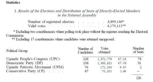 1980s Election Results