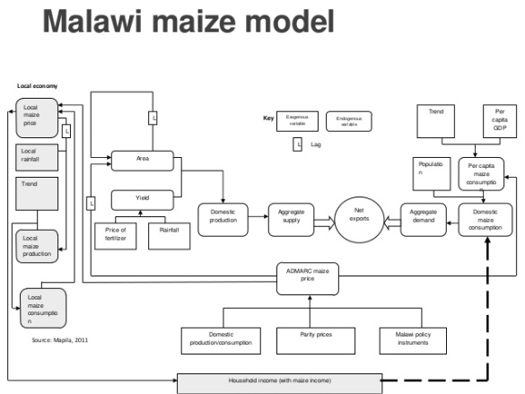 fertiliser-subsidy-reforms-and-maize-in-malawi-4-638