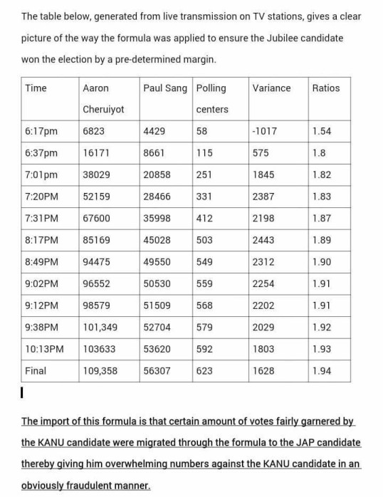 Kericho Results