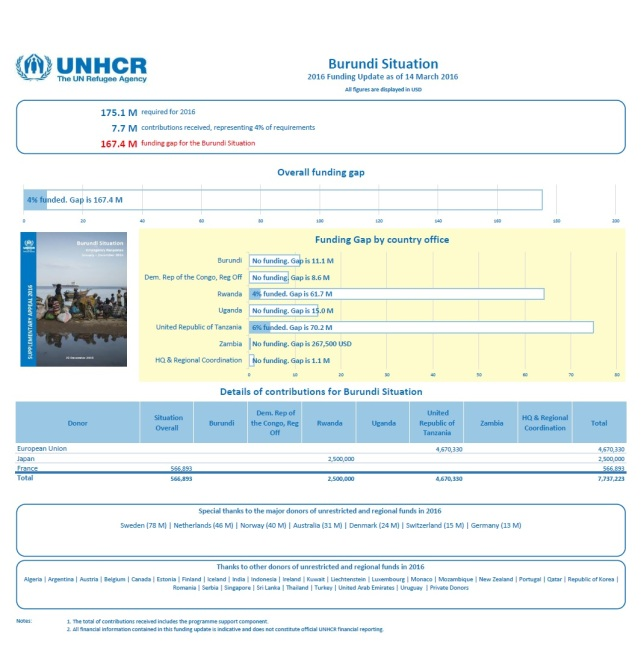 UNHCR Burundi 14.03.2016