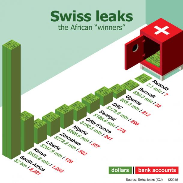 swiss leaks africa accounts