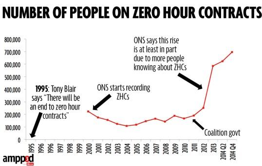 zero-hour-contracts