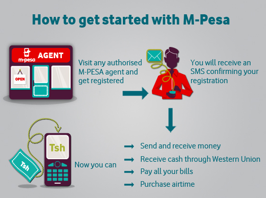 M Pesa Started