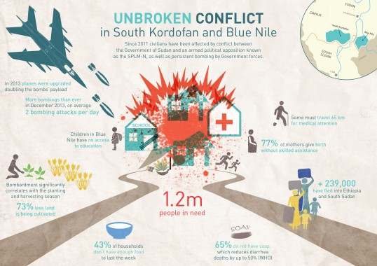 Unbroken Conflict in South Kordofan and Blue Nile