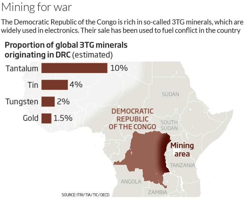 DRC Minerals