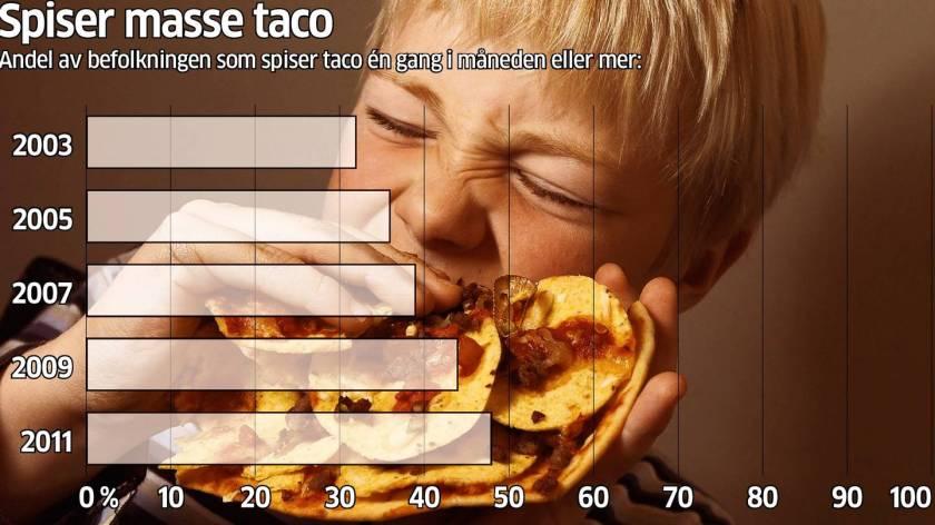 Taco i Uka