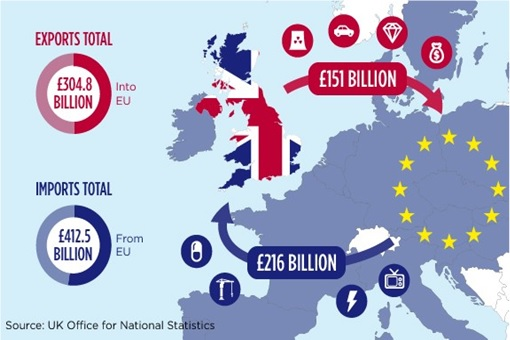 brexit-united-kingdom-uk-and-european-union-eu-export-and-import-total