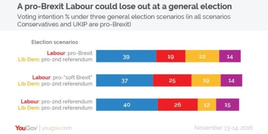 yougov-poll-on-voting-intentions-in-different-brexit-scenarios-790x395
