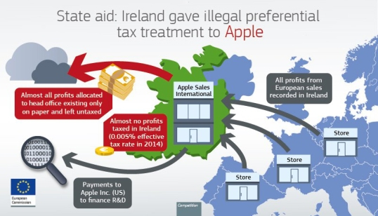 apple-double-irish-ec-opto
