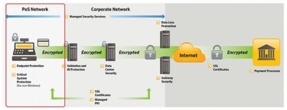 b-pos-protection-diagram-pos-network