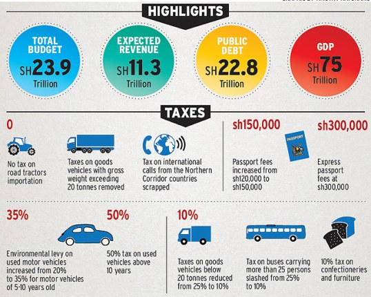 Highlights on the 2015/16 budget (New Vision Graphic)