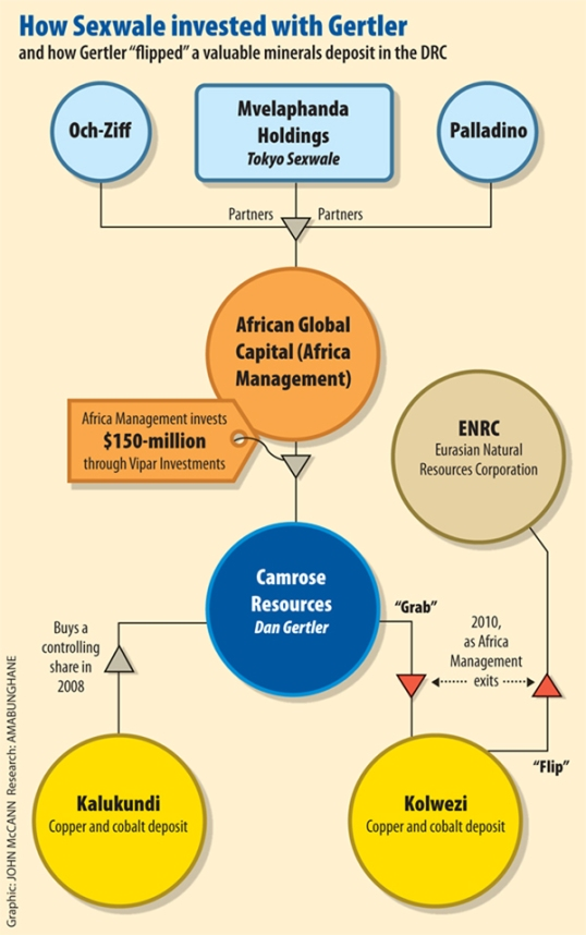 Mail&Guardian graphic about how Tokyo Sexwale investing in Gertler corporations.