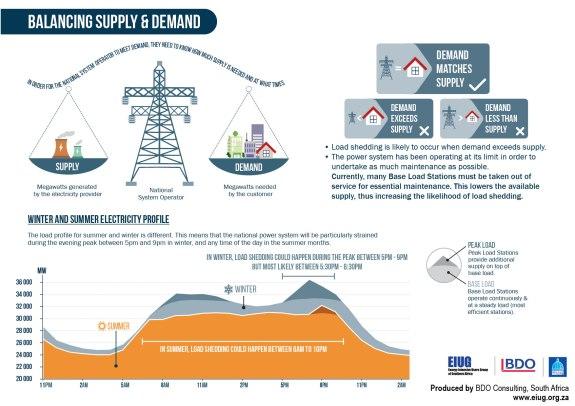 eiug_load-shedding-infographic_20141015_ethekwini_lr_2-01